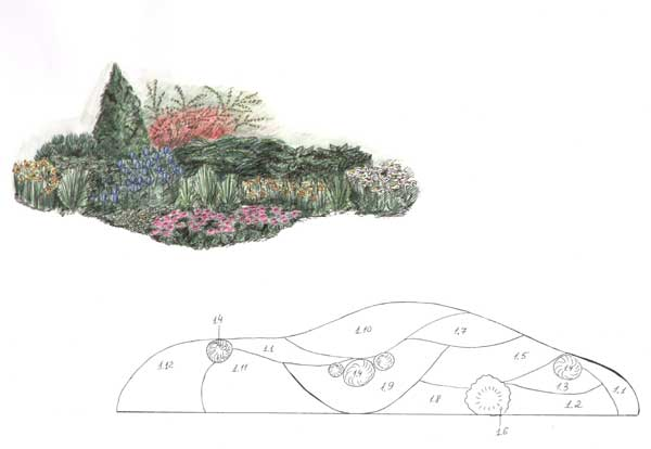 курсы ландшафтный дизайн Киев