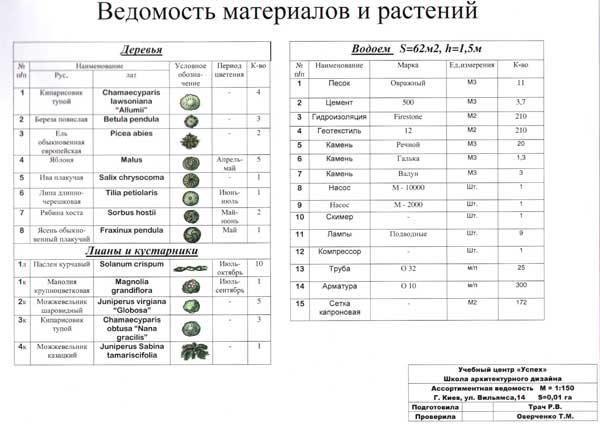 курсы ландшафтного дизайна Киев