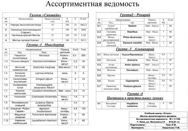 курсы ландшафтный дизайн в Киеве