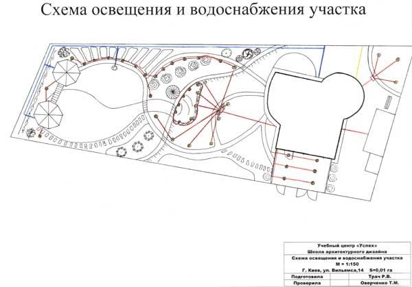 курсы ландшафтного дизайна в Киеве